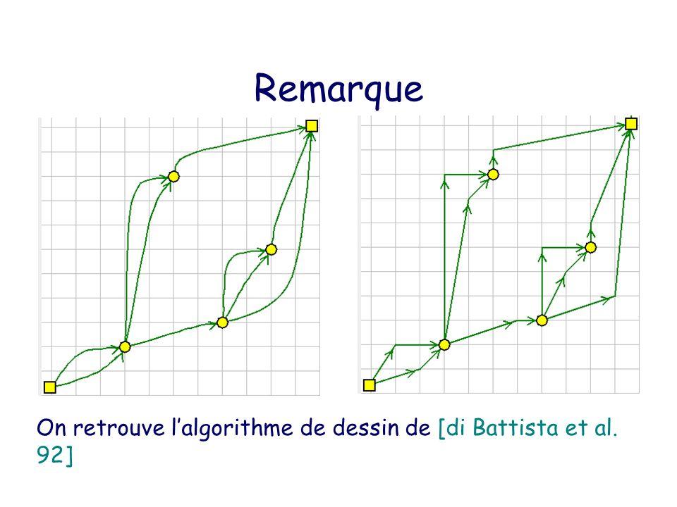 Remarque On retrouve l'algorithme de dessin de [di Battista et al. 92]